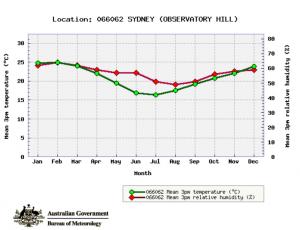Sydney Humidity